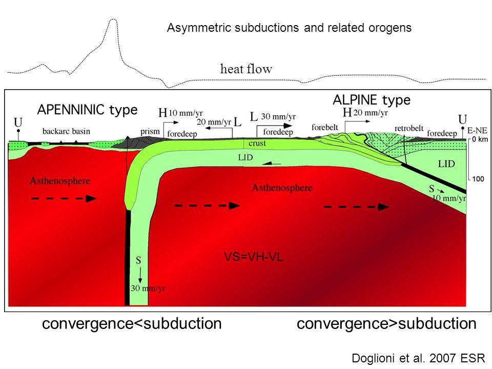 S=H-L convergence<subductionconvergence>subduction heat flow VS=VH-VL Asymmetric subductions and related orogens Doglioni et al.