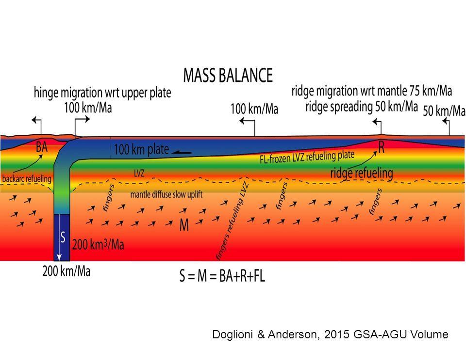 Doglioni & Anderson, 2015 GSA-AGU Volume