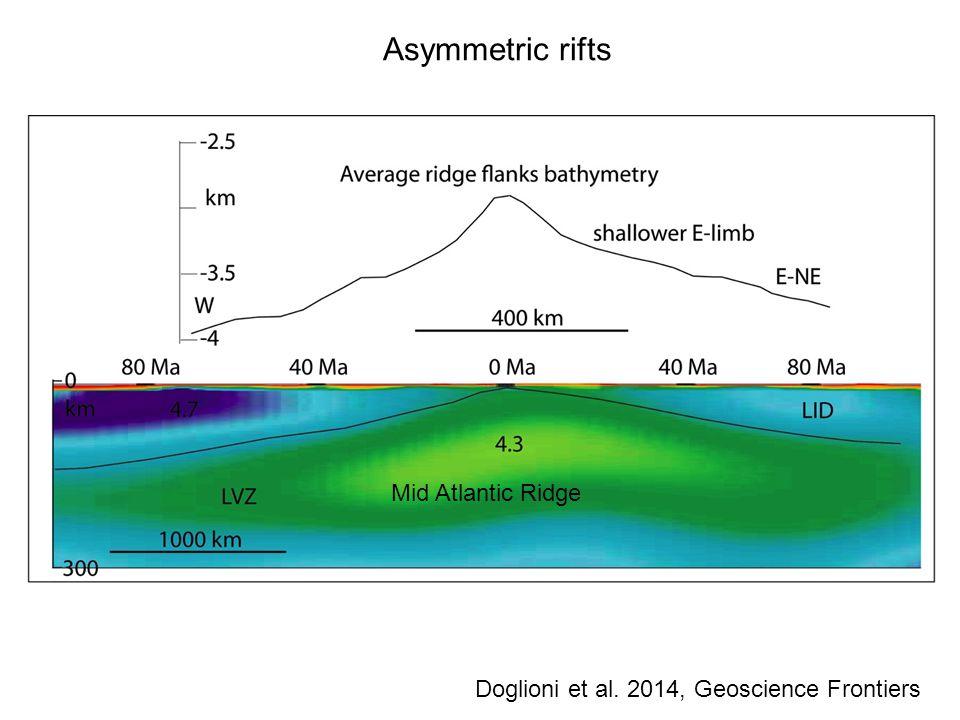 Mid Atlantic Ridge Asymmetric rifts Doglioni et al. 2014, Geoscience Frontiers