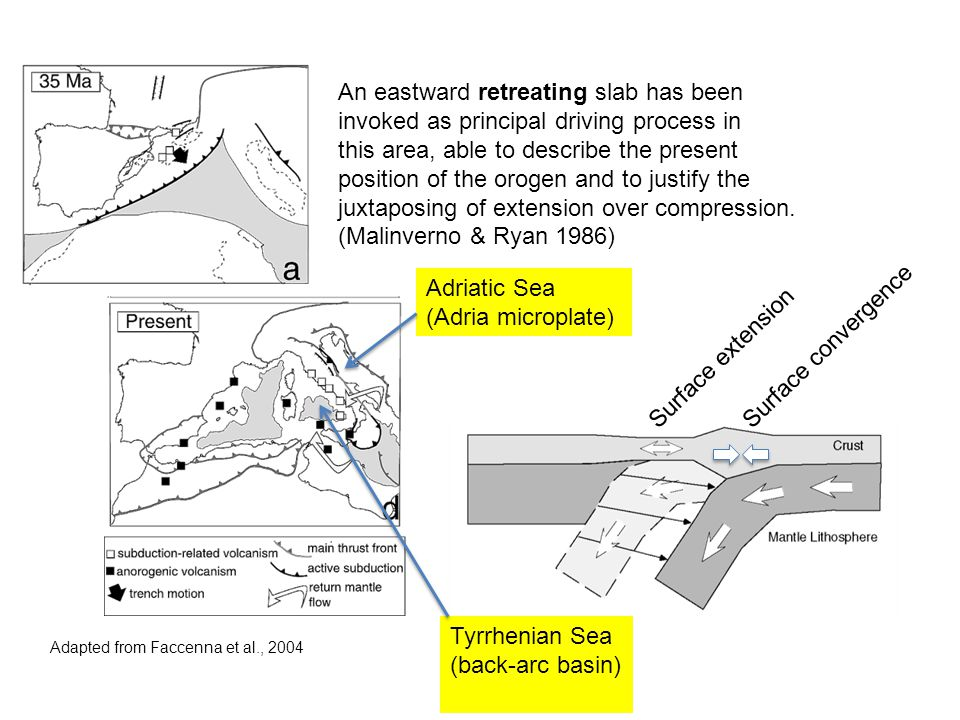 Adapted from Faccenna et al., 2004 An eastward retreating slab has been invoked as principal driving process in this area, able to describe the presen