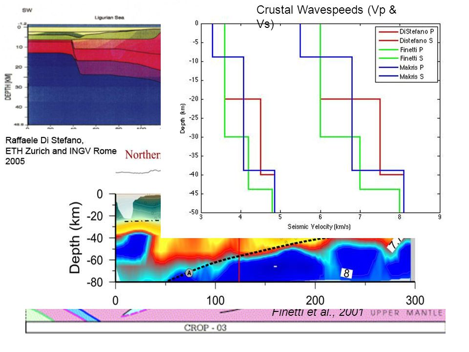 Crustal Models Finetti et al., 2001 Crustal Wavespeeds (Vp & Vs)