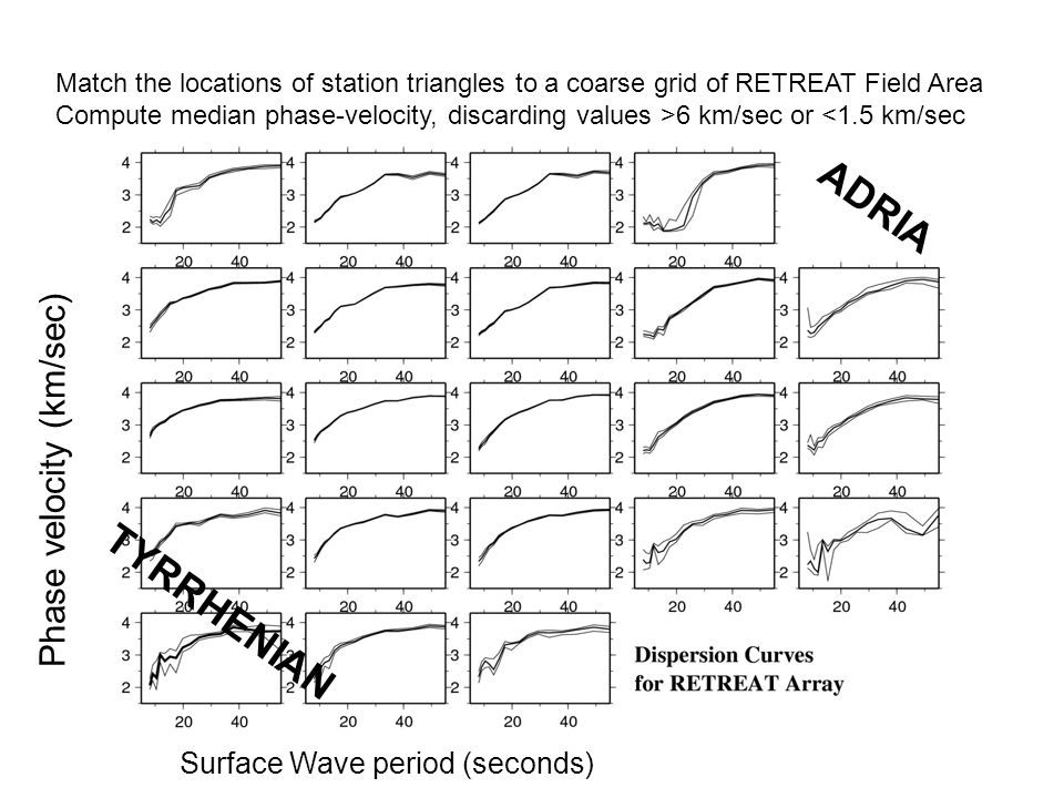 GRAZIE Phase velocity (km/sec) Match the locations of station triangles to a coarse grid of RETREAT Field Area Compute median phase-velocity, discardi