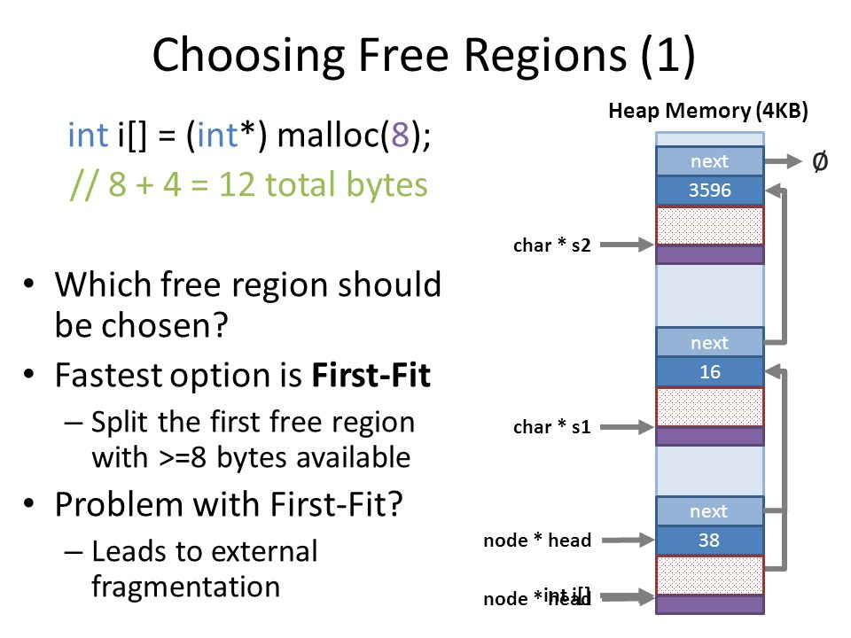 Choosing Free Regions (1) int i[] = (int*) malloc(8); // 8 + 4 = 12 total bytes Which free region should be chosen.