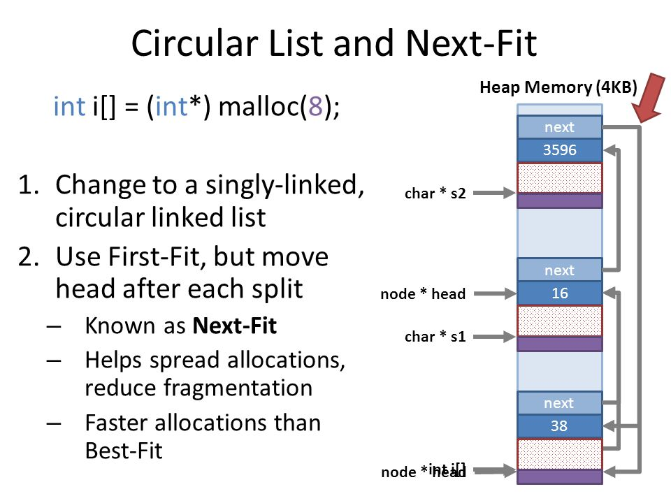 Circular List and Next-Fit int i[] = (int*) malloc(8); 1.Change to a singly-linked, circular linked list 2.Use First-Fit, but move head after each split – Known as Next-Fit – Helps spread allocations, reduce fragmentation – Faster allocations than Best-Fit Heap Memory (4KB) node * head char * s1 char * s2 next 3596 next 50 next 16 next 38 int i[] node * head