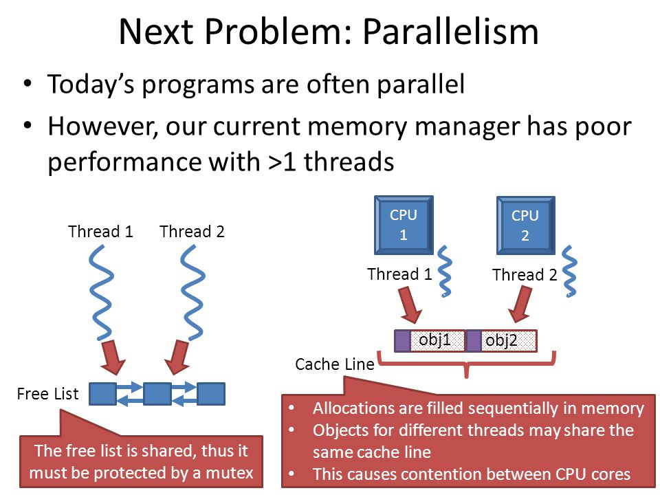 Next Problem: Parallelism Today's programs are often parallel However, our current memory manager has poor performance with >1 threads Thread 1Thread 2 Free List The free list is shared, thus it must be protected by a mutex obj1 obj2 Thread 1 Thread 2 CPU 1 CPU 2 Cache Line Allocations are filled sequentially in memory Objects for different threads may share the same cache line This causes contention between CPU cores