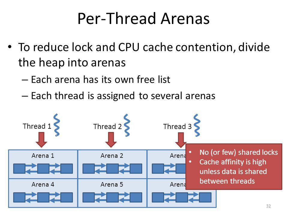Per-Thread Arenas To reduce lock and CPU cache contention, divide the heap into arenas – Each arena has its own free list – Each thread is assigned to several arenas 32 Thread 1 Thread 2Thread 3 Arena 1Arena 4Arena 2Arena 5Arena 3Arena 6 No (or few) shared locks Cache affinity is high unless data is shared between threads