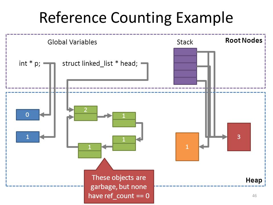 0 Reference Counting Example 46 Root Nodes Heap Stack Global Variables int * p;struct linked_list * head; 1 1 1111 1 These objects are garbage, but none have ref_count == 0 0 23 1 2
