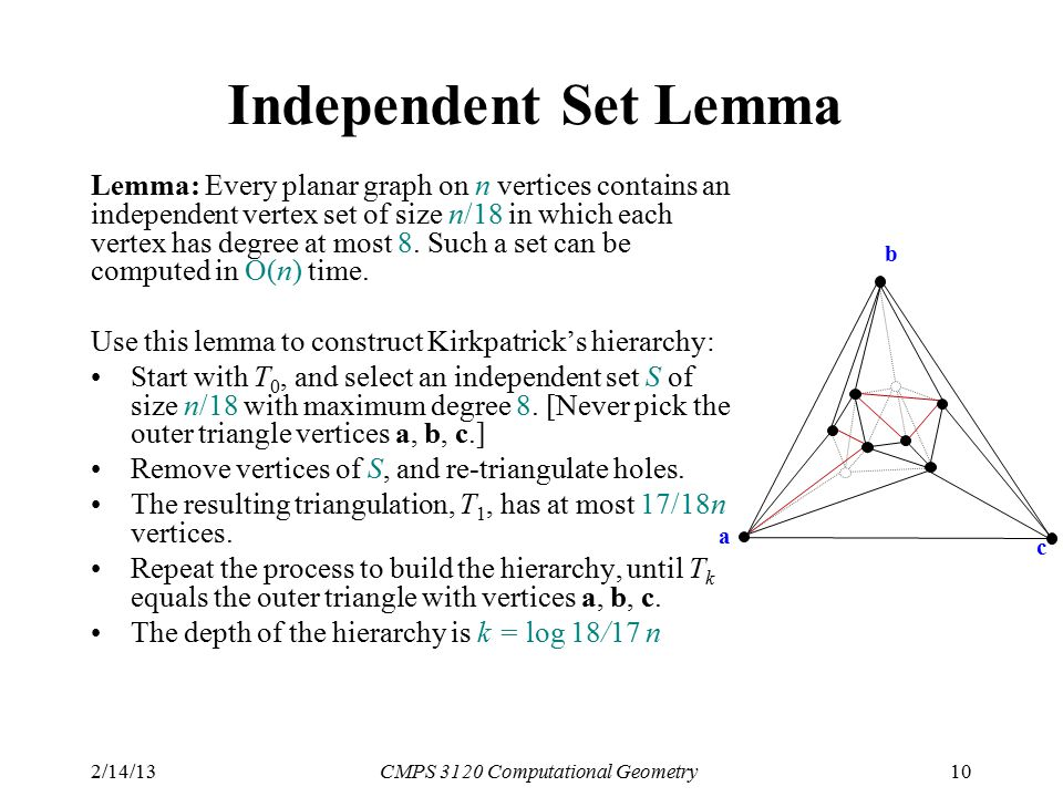 2/14/13CMPS 3120 Computational Geometry10 Independent Set Lemma Lemma: Every planar graph on n vertices contains an independent vertex set of size n/18 in which each vertex has degree at most 8.
