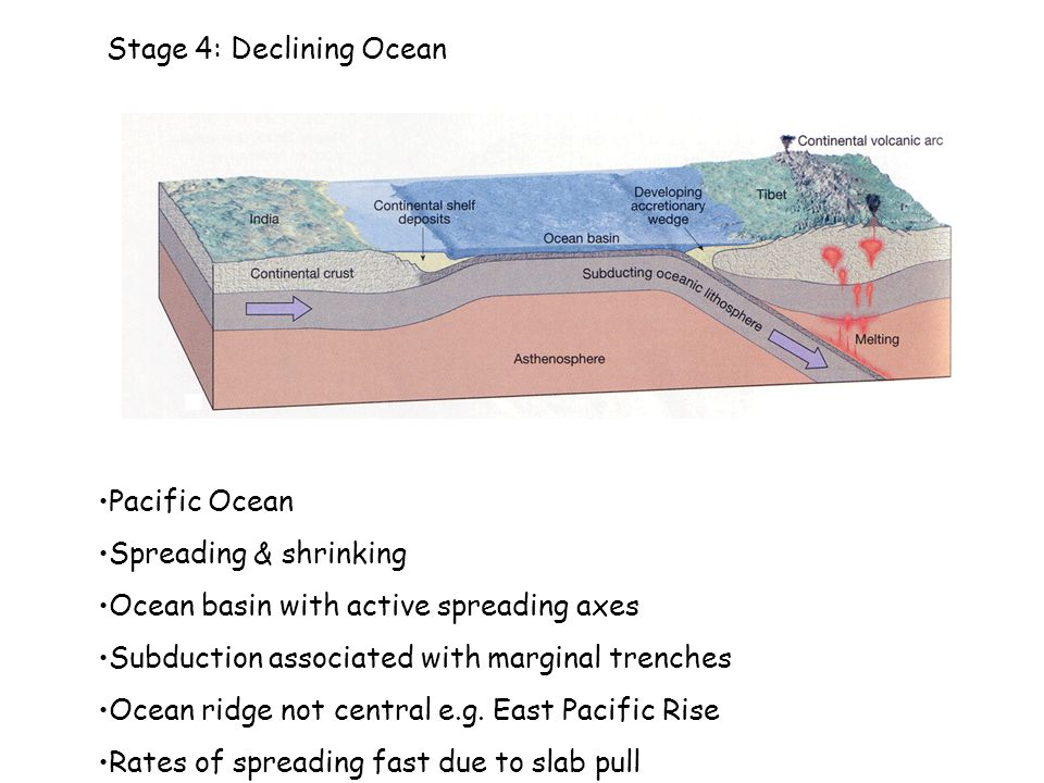 Stage 4: Declining Ocean Pacific Ocean Spreading & shrinking Ocean basin with active spreading axes Subduction associated with marginal trenches Ocean ridge not central e.g.