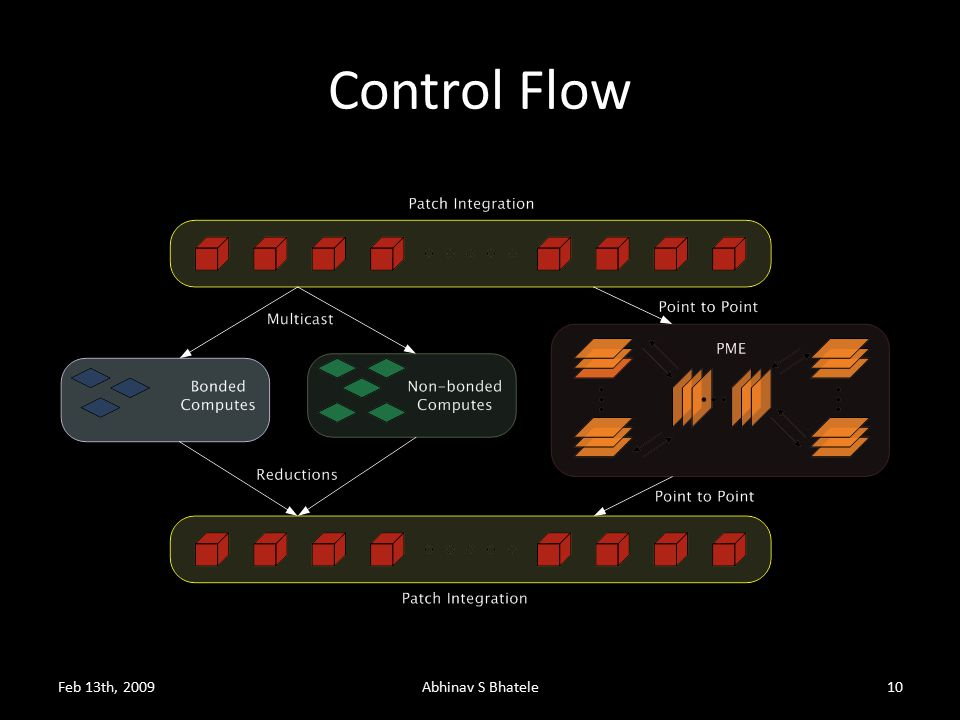 Control Flow Feb 13th, 2009Abhinav S Bhatele10