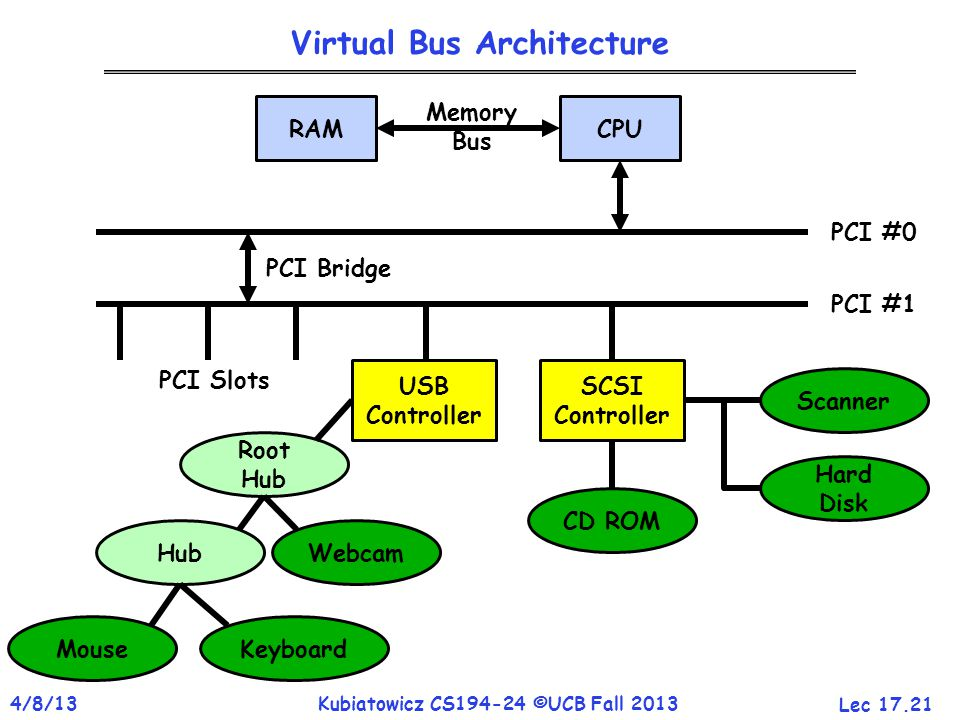 Lec 17.21 4/8/13Kubiatowicz CS194-24 ©UCB Fall 2013 Virtual Bus Architecture CPURAM Memory Bus USB Controller SCSI Controller Scanner Hard Disk CD ROM Root Hub Hub Webcam MouseKeyboard PCI #1 PCI #0 PCI Bridge PCI Slots