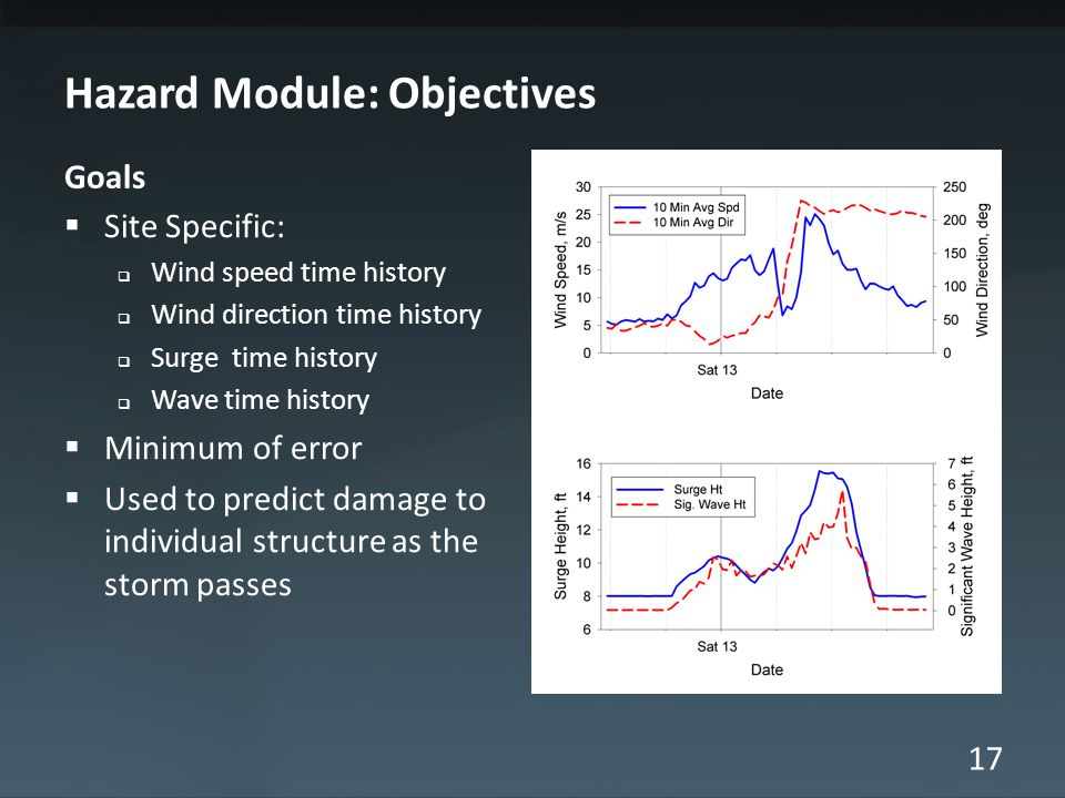 17 Hazard Module: Objectives Goals  Site Specific:  Wind speed time history  Wind direction time history  Surge time history  Wave time history  Minimum of error  Used to predict damage to individual structure as the storm passes