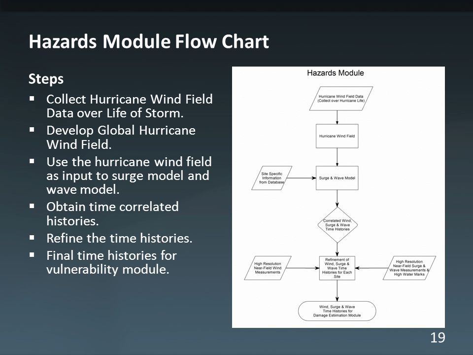 19 Hazards Module Flow Chart Steps  Collect Hurricane Wind Field Data over Life of Storm.