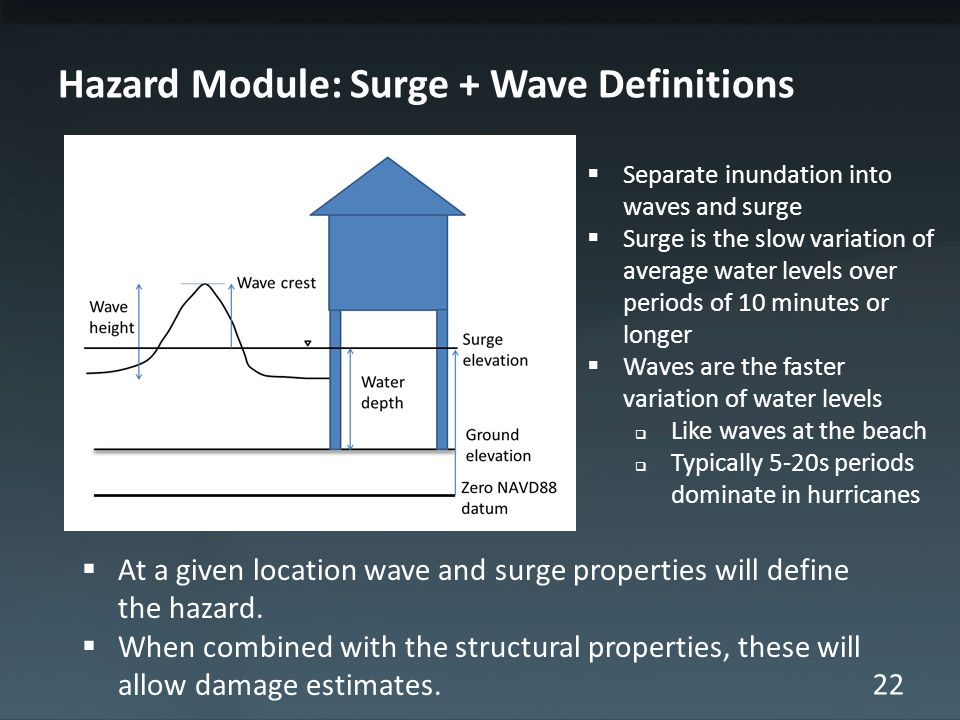 22 Hazard Module: Surge + Wave Definitions  Separate inundation into waves and surge  Surge is the slow variation of average water levels over periods of 10 minutes or longer  Waves are the faster variation of water levels  Like waves at the beach  Typically 5-20s periods dominate in hurricanes  At a given location wave and surge properties will define the hazard.