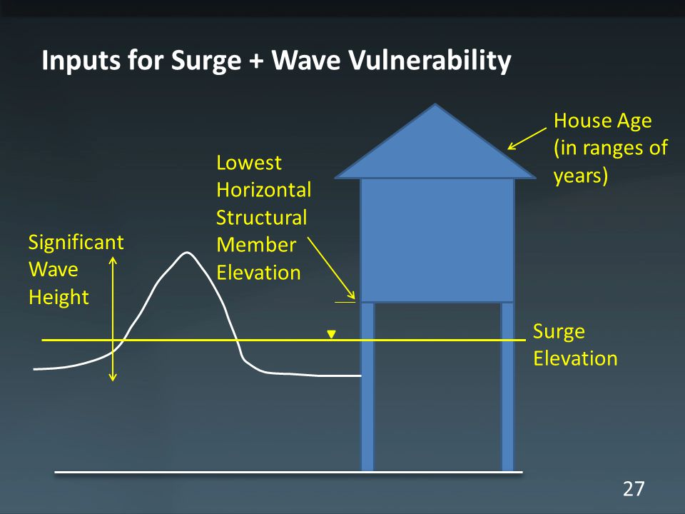 27 Inputs for Surge + Wave Vulnerability Significant Wave Height Surge Elevation House Age (in ranges of years) Lowest Horizontal Structural Member El