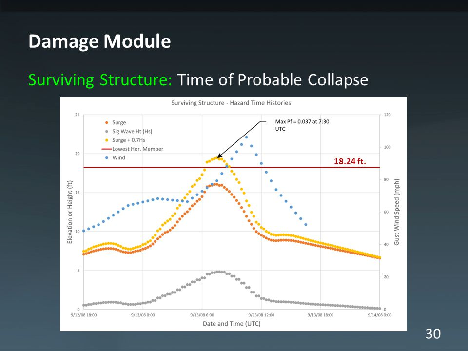 30 Damage Module Surviving Structure: Time of Probable Collapse 18.24 ft.
