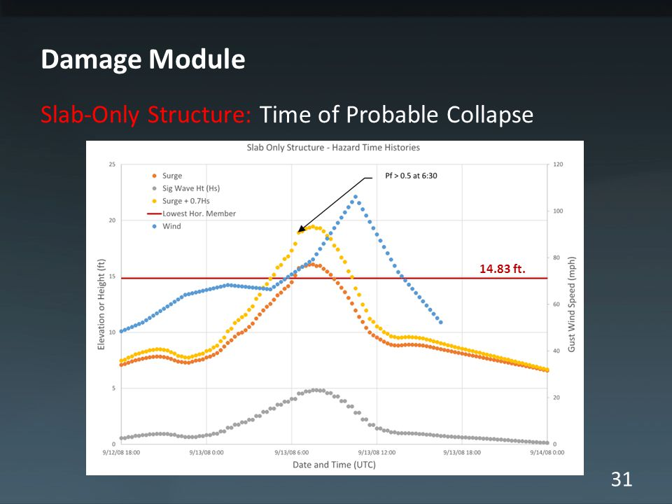 31 Damage Module Slab-Only Structure: Time of Probable Collapse 14.83 ft.