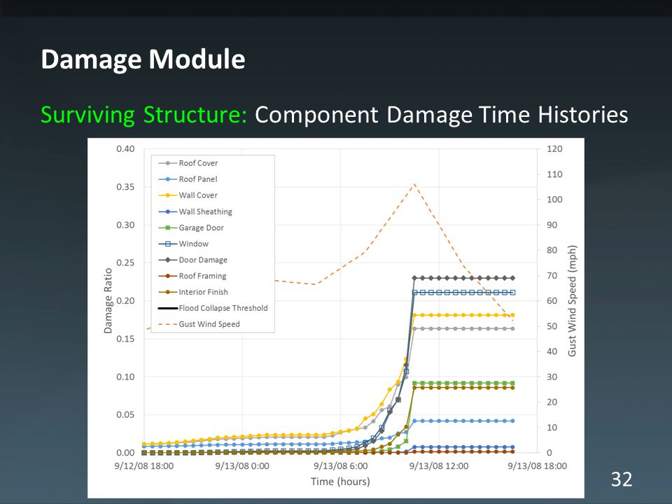 32 Damage Module Surviving Structure: Component Damage Time Histories