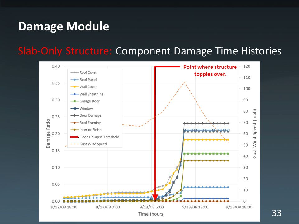33 Damage Module Slab-Only Structure: Component Damage Time Histories Point where structure topples over.