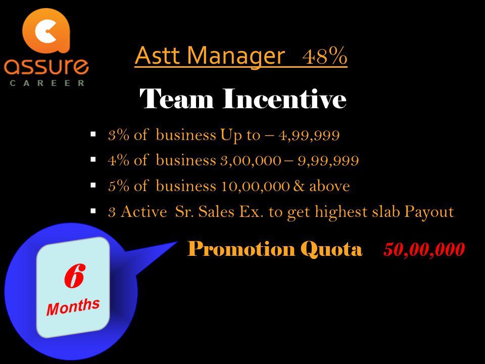  3% of business Up to – 4,99,999  4% of business 3,00,000 – 9,99,999  5% of business 10,00,000 & above  3 Active Sr.