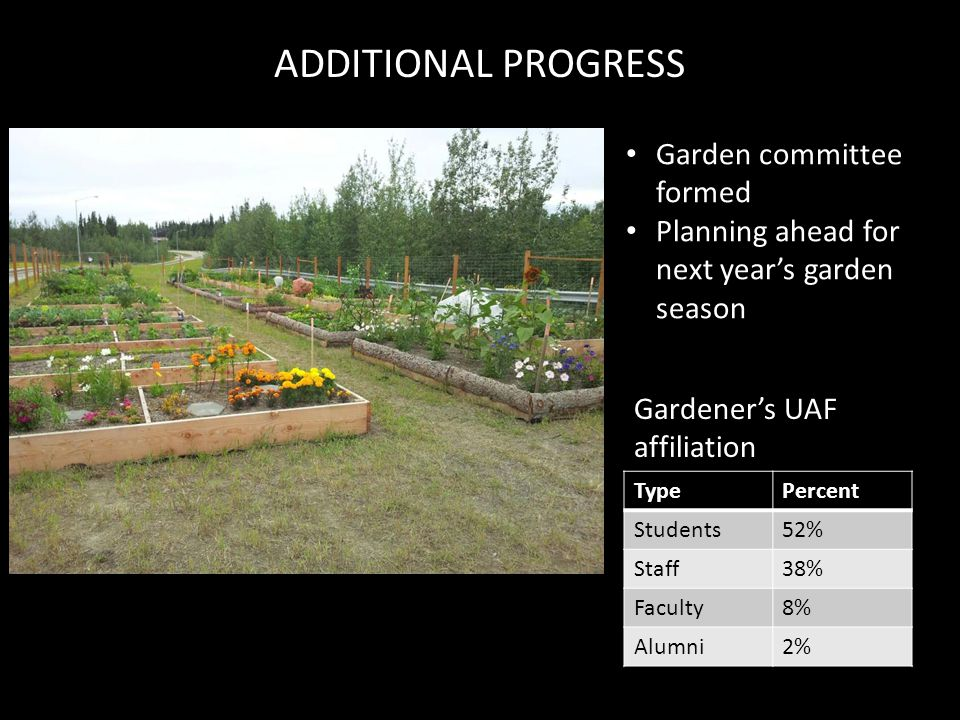 Garden committee formed Planning ahead for next year's garden season TypePercent Students52% Staff38% Faculty8% Alumni2% Gardener's UAF affiliation ADDITIONAL PROGRESS