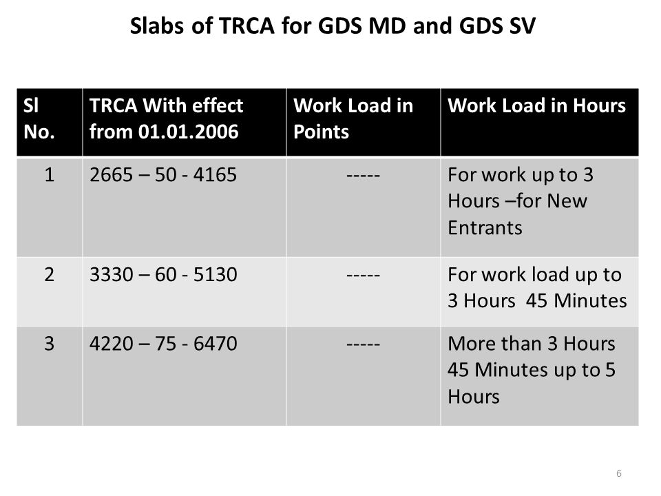 Slabs of TRCA for GDS MD and GDS SV Sl No.