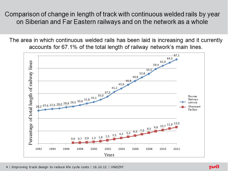 Comparison of change in length of track with continuous welded rails by year on Siberian and Far Eastern railways and on the network as a whole The area in which continuous welded rails has been laid is increasing and it currently accounts for 67.1% of the total length of railway network's main lines.