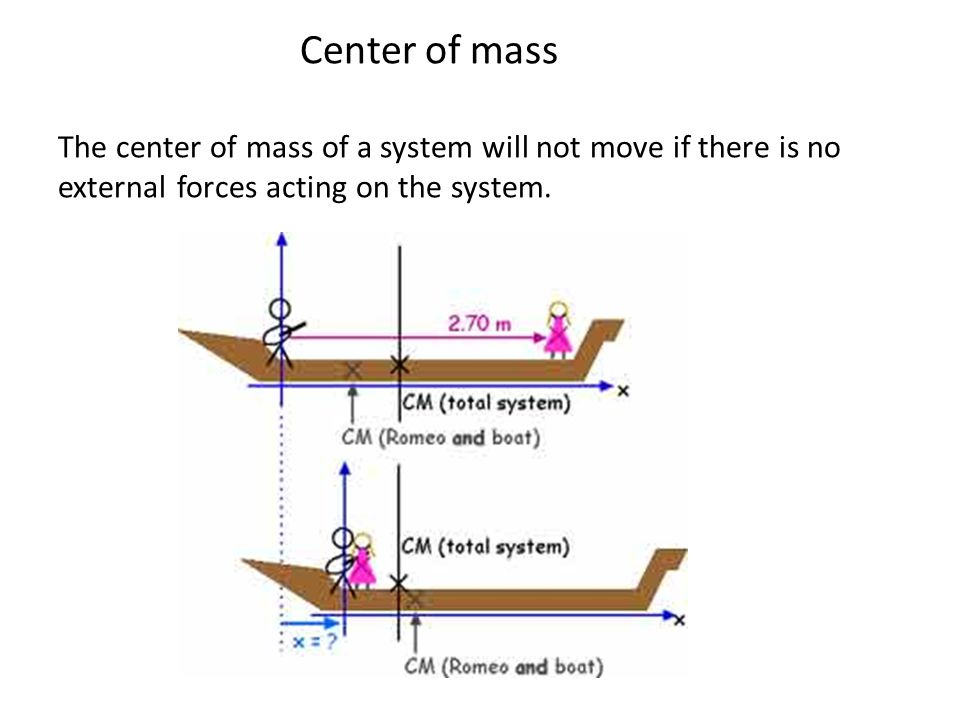 Center of mass The center of mass of a system will not move if there is no external forces acting on the system.