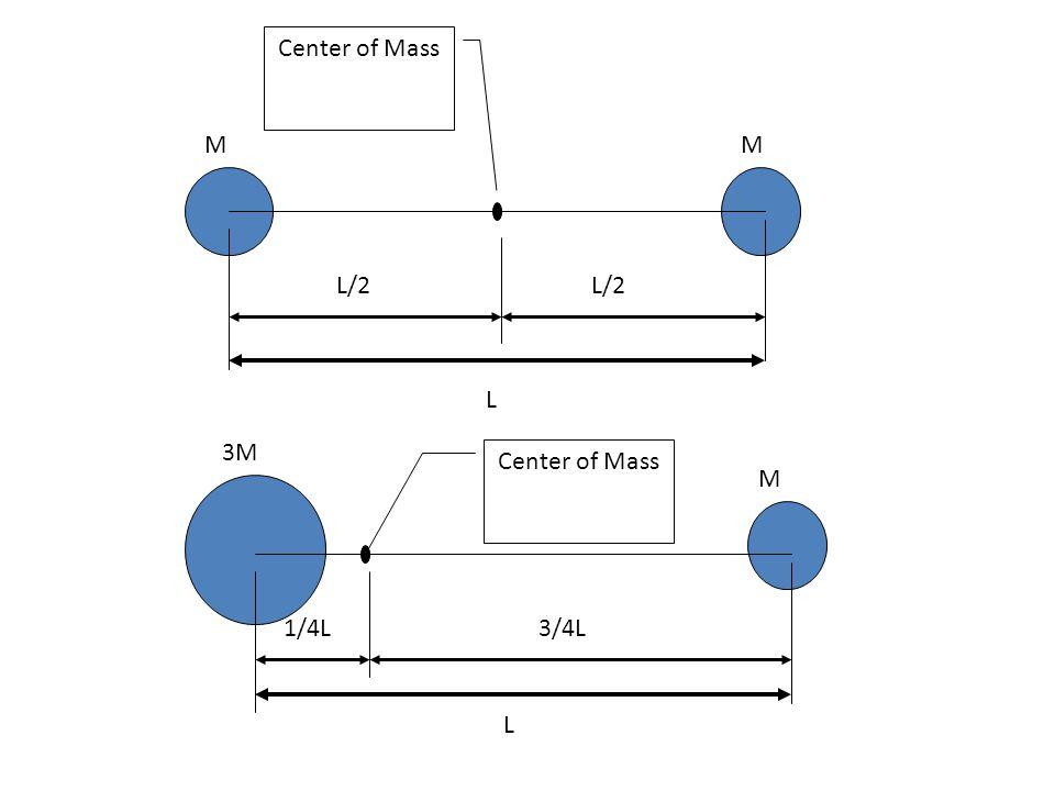 MM L L/2 Center of Mass L 3M M 1/4L3/4L Center of Mass