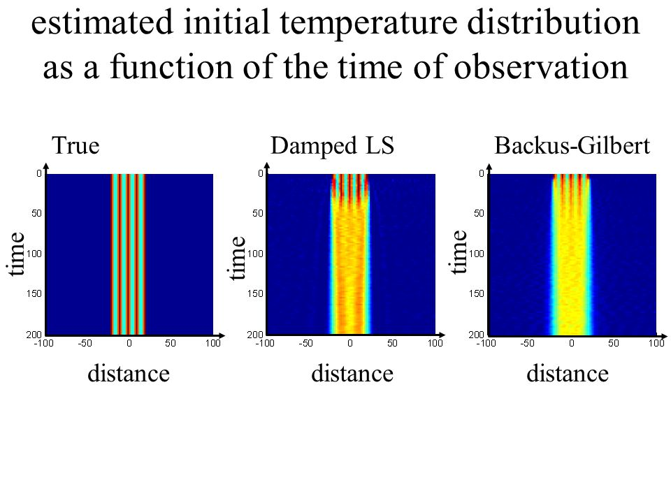 distance time TrueDamped LSBackus-Gilbert estimated initial temperature distribution as a function of the time of observation