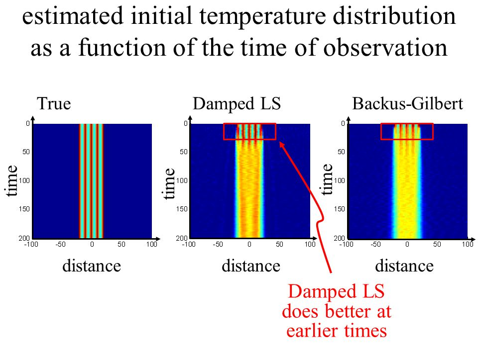 distance time TrueDamped LSBackus-Gilbert estimated initial temperature distribution as a function of the time of observation Damped LS does better at earlier times