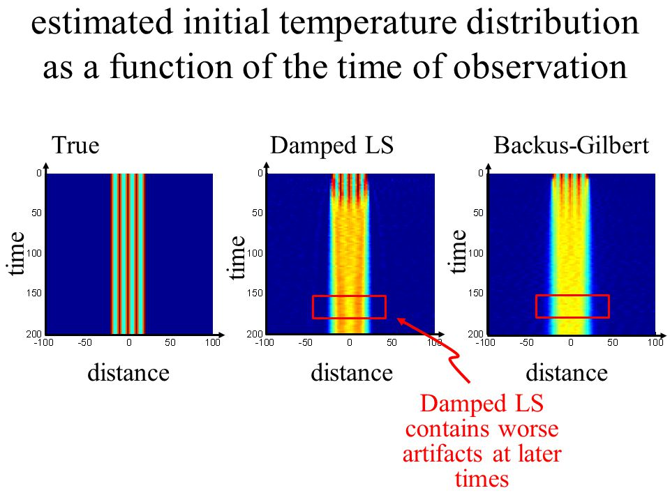 distance time TrueDamped LSBackus-Gilbert estimated initial temperature distribution as a function of the time of observation Damped LS contains worse artifacts at later times