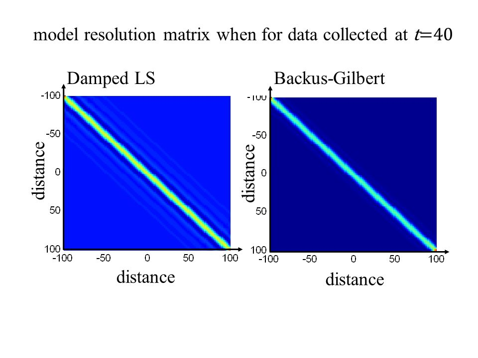 Backus-Gilbert distance Damped LS distance model resolution matrix when for data collected at t=40