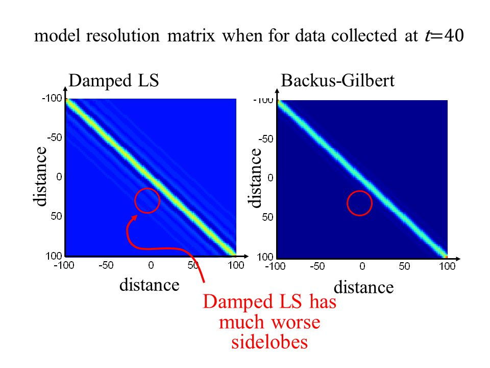 Backus-Gilbert distance Damped LS distance model resolution matrix when for data collected at t=40 Damped LS has much worse sidelobes