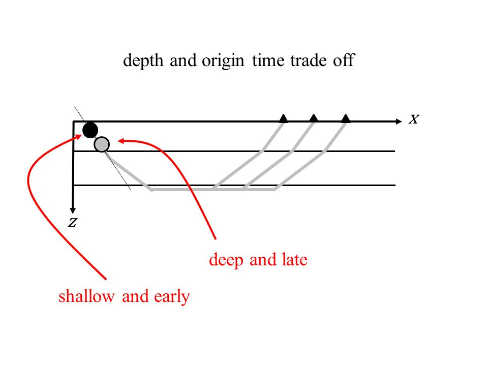 z x depth and origin time trade off shallow and early deep and late