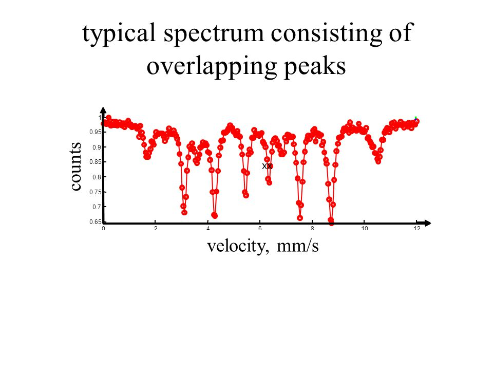 counts velocity, mm/s counts velocity, mm/s xx typical spectrum consisting of overlapping peaks counts