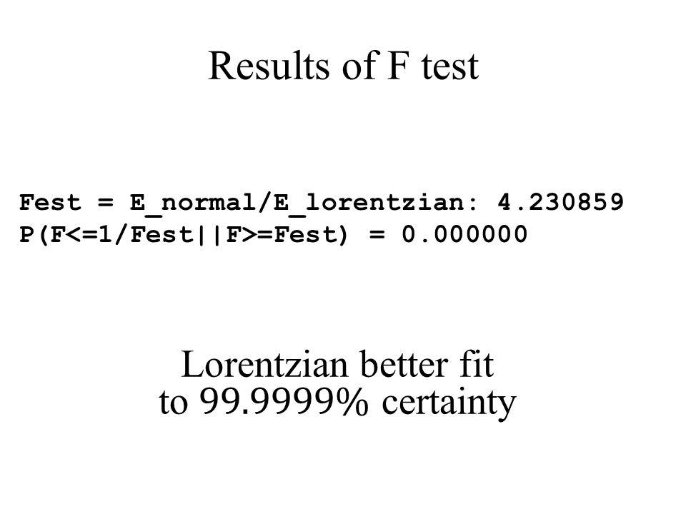 Results of F test Fest = E_normal/E_lorentzian: 4.230859 P(F =Fest) = 0.000000 Lorentzian better fit to 99.9999% certainty