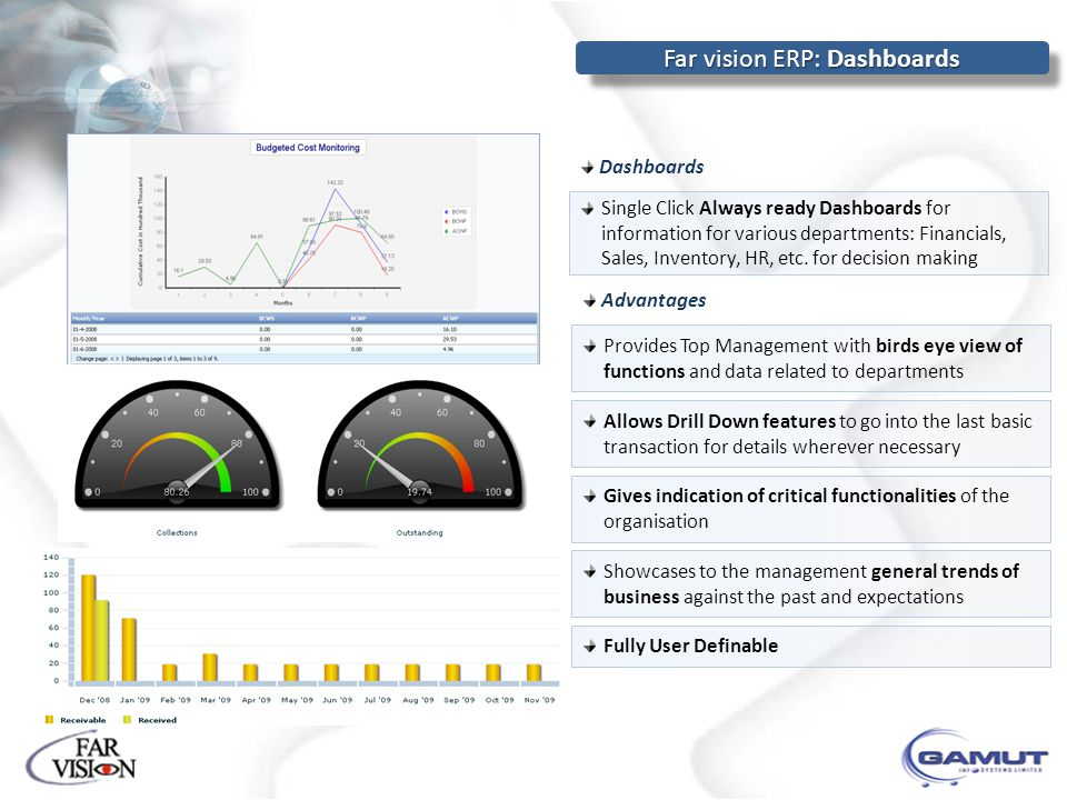 Dashboards Single Click Always ready Dashboards for information for various departments: Financials, Sales, Inventory, HR, etc.