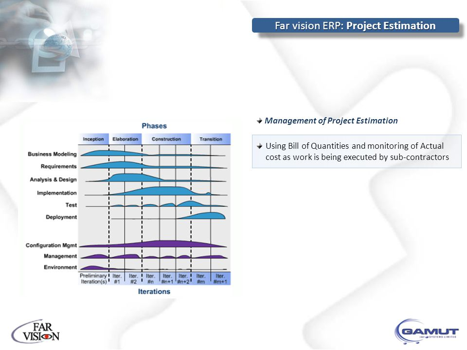 Management of Project Estimation Using Bill of Quantities and monitoring of Actual cost as work is being executed by sub-contractors Far vision ERP: P