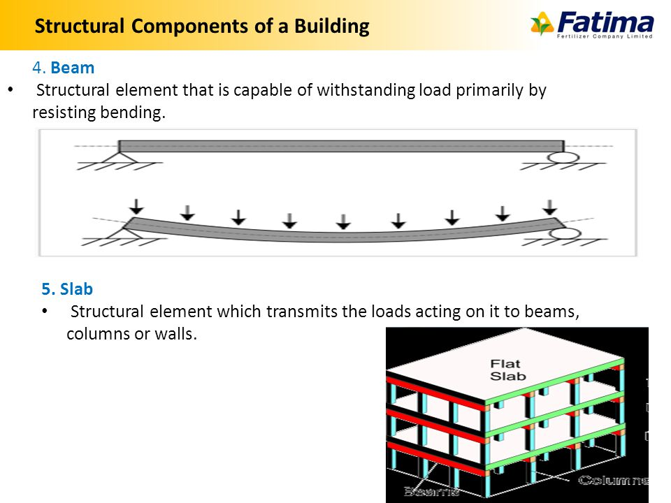 Structural Components of a Building 12 4.