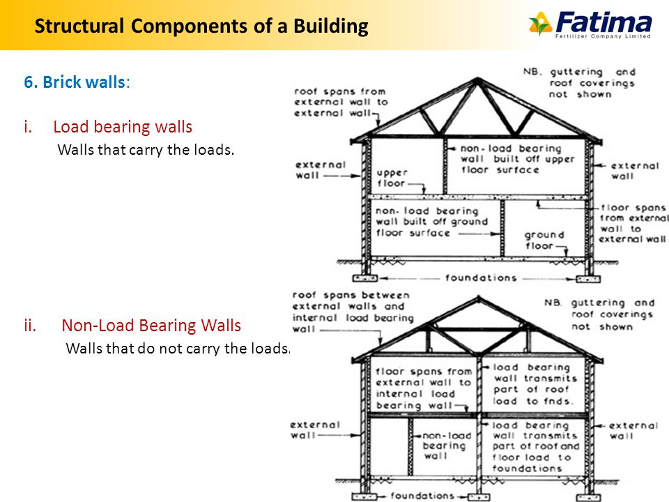 Structural Components of a Building 13 6.