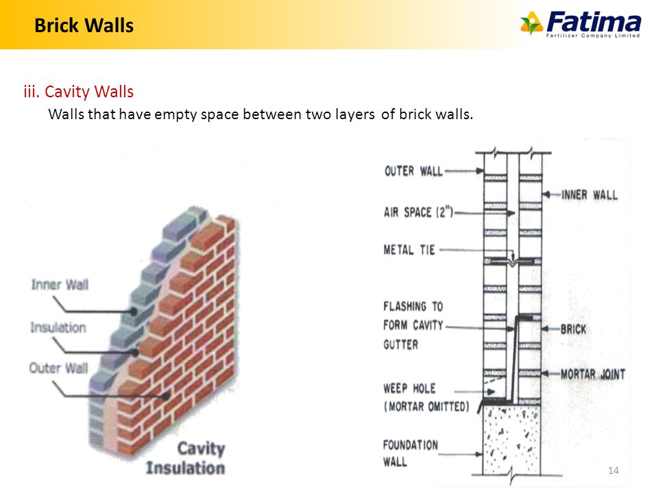 Brick Walls 14 iii. Cavity Walls Walls that have empty space between two layers of brick walls.