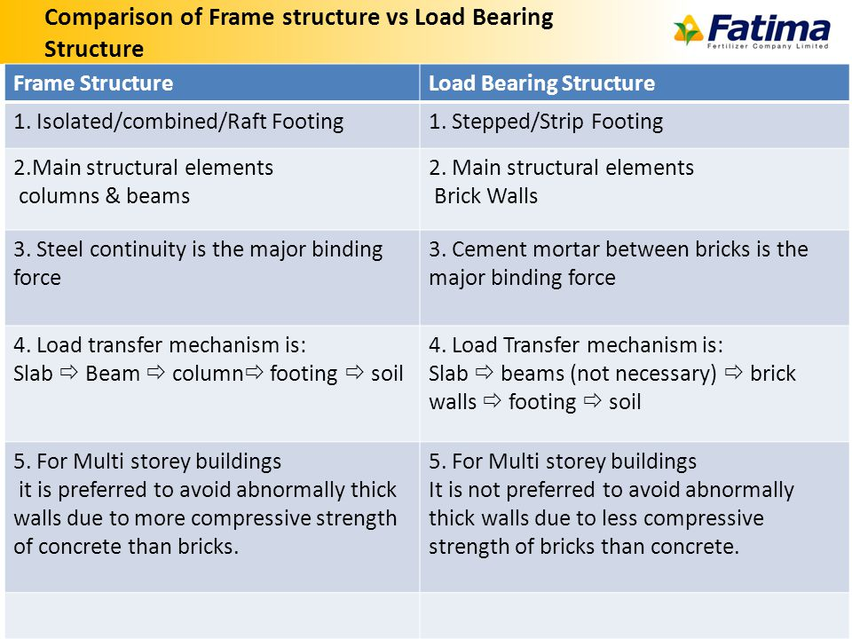Comparison of Frame structure vs Load Bearing Structure 19 Frame StructureLoad Bearing Structure 1.