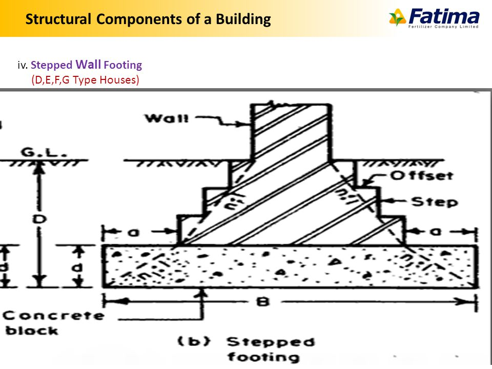 Structural Components of a Building 8 iv. Stepped Wall Footing (D,E,F,G Type Houses)
