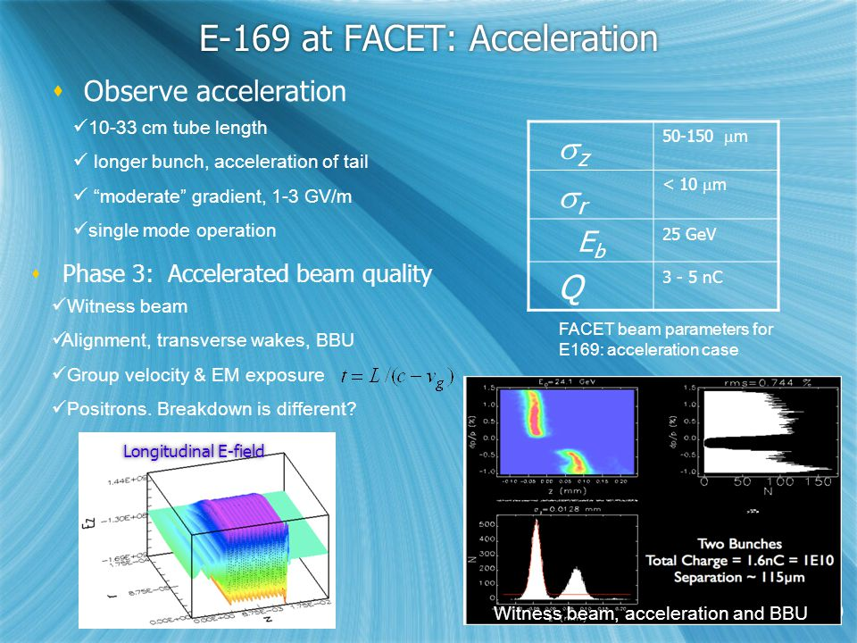 E-169 at FACET: Acceleration  Observe acceleration 10-33 cm tube length longer bunch, acceleration of tail moderate gradient, 1-3 GV/m single mode operation  z 50-150  m  r < 10  m EbEb 25 GeV Q 3 - 5 nC  Phase 3: Accelerated beam quality Momentum distribution after 33 cm (OOPIC) Witness beam Alignment, transverse wakes, BBU Group velocity & EM exposure Positrons.