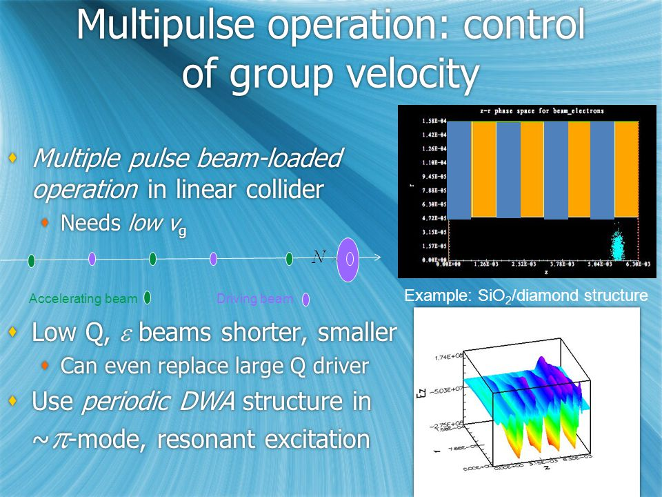 Multipulse operation: control of group velocity  Multiple pulse beam-loaded operation in linear collider  Needs low v g  Low Q,  beams shorter, smaller  Can even replace large Q driver  Use periodic DWA structure in ~  -mode, resonant excitation  Multiple pulse beam-loaded operation in linear collider  Needs low v g  Low Q,  beams shorter, smaller  Can even replace large Q driver  Use periodic DWA structure in ~  -mode, resonant excitation Accelerating beamDriving beam Example: SiO 2 /diamond structure