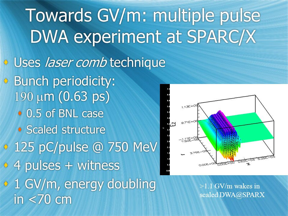 Towards GV/m: multiple pulse DWA experiment at SPARC/X  Uses laser comb technique  Bunch periodicity:  m (0.63 ps)  0.5 of BNL case  Scaled structure  125 pC/pulse @ 750 MeV  4 pulses + witness  1 GV/m, energy doubling in <70 cm  Uses laser comb technique  Bunch periodicity:  m (0.63 ps)  0.5 of BNL case  Scaled structure  125 pC/pulse @ 750 MeV  4 pulses + witness  1 GV/m, energy doubling in <70 cm >1.1 GV/m wakes in scaled DWA@SPARX