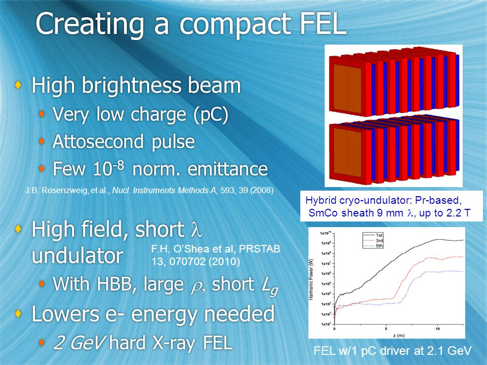 Creating a compact FEL  High brightness beam  Very low charge (pC)  Attosecond pulse  Few 10 -8 norm.