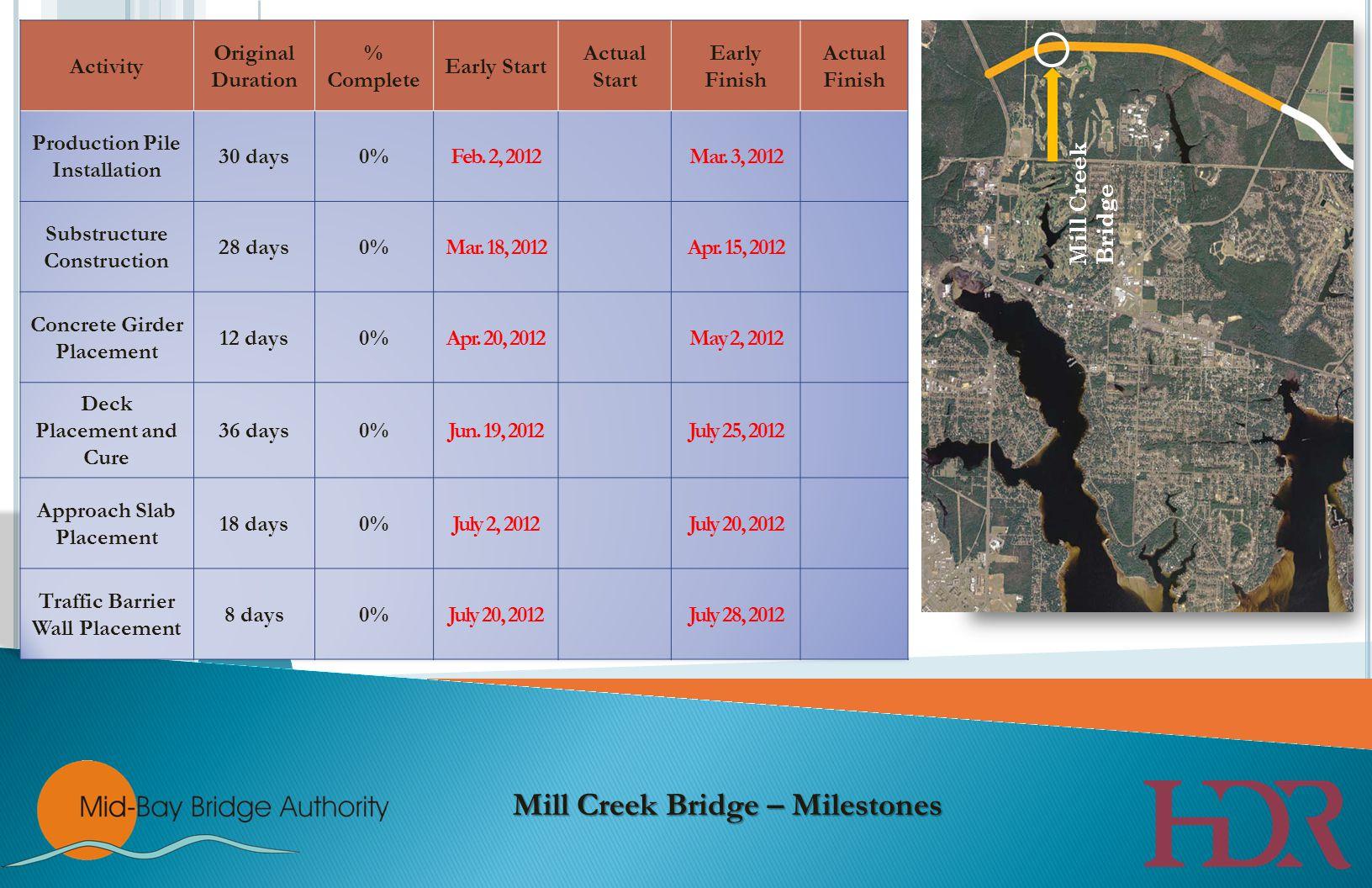 Range Road Bridge Mill Creek Bridge – Milestones Mill Creek Bridge