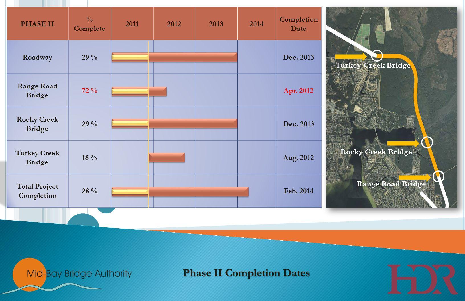 Turkey Creek Bridge Rocky Creek Bridge Range Road Bridge Phase II Completion Dates